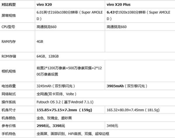 vivox21和vivox20哪个好 vivo x21与x20区别对比