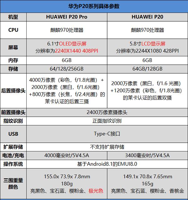 华为P20 Pro怎么样 华为HUAWEI P20 Pro评测